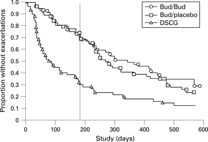 Kaplan–Meier plot of the time to first exacerbation for the continuous budesonide (O, n = 57), budesonide/placebo (□, n = 58) and disodium cromoglycate (Δ, n = 60) treatment groups during the 18-month study. The median time to the first exacerbation was significantly longer for both the continuous budesonide (344 days) and the budesonide/placebo (268 days) groups compared with the DSCG group (78 days) (p<0.001 for each). The vertical line indicates the time point (180 days) when budesonide treatment was changed to the low-dose regimen or to placebo. After 180 days, the median time to the next exacerbation was 233 days for the continuous budesonide group, 138 days for the budesonide/placebo group and 131 days for the DSCG group (continuous budesonide and DSCG; p = 0.03).