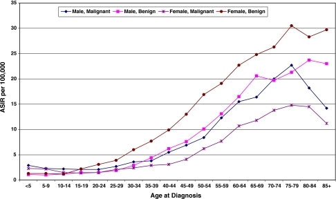 Age-specific incidence rates (ASIR) of first primary benign and malignant brain and other nervous system tumors by sex, California, 2001–2005