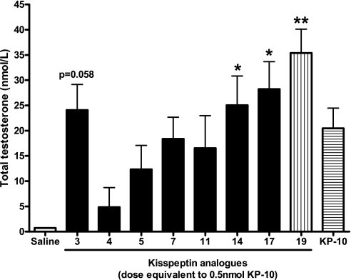 Effect of intraperitoneal (ip) administration of KP-10 or KP-10 analogs on plasma total testosterone in male mice at 20 min postinjection. *P < 0.05, **P < 0.01 vs. saline (ANOVA with post hoc Tukey's adjustment); n = 6.
