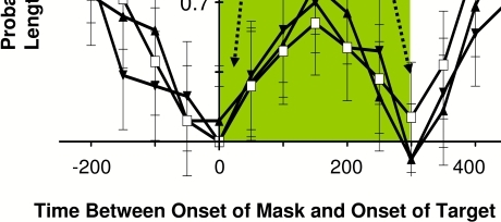 Psychophysical examination of dichoptic versus monoptic masking in							humans. Human psychophysical measurements of visual masking when 10 ms							duration target and 300 ms duration mask were presented to both eyes							together (monoptic masking) and to the two eyes separately (dichoptic							masking). The probability of discriminating correctly the length of two							targets is diminished, in the average responses from 7 subjects, when							targets were presented near the times of mask onset and termination.							This is true regardless of whether the target and mask were presented to							both eyes (open squares), or if the target was presented to one eye only							and the mask was presented to the other (target = left, mask = right:							closed upright triangles; target = right, mask = left: closed							upside-down triangles). Open squares signify when the target was							displayed with both shutters closed, showing that the stimuli were not							visible through the shutters. When the mask and the target were							presented simultaneously, both eyes' shutters were necessarily open							(dichoptic presentations using shutters are impossible when both stimuli							are presented at the same time), and so between times 0-250 ms all four							conditions were equivalent. Dichoptic masking is nevertheless evident							when the target was presented before the mask's onset (-250 to -50 ms on							the abscissa), as well as when the target was presented after the mask							had been terminated (300 ms to 500 ms on the abscissa). Reprinted from							Macknik & Martinez-Conde (2004b).