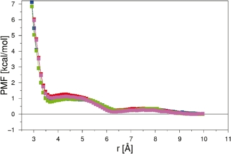 Free-energy profiles as a function of the separation distance for the base pairs AP (blue), CP (red), AZ (green) and CZ (magenta).