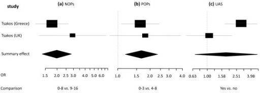 Synthesis of two OIDP studies presenting Odds Ratio's in relation to occluding pairs and location. Forest plots presenting Odss Ratio's (OR) for having any impact on OIDP of two categories of number of natural occluding pairs (NOPs) and posterior occluding pairs (POPs) and unrestored anterior spaces (UAS) in two samples (total n = 1184) [5,45]. Relative box size indicates weight of the study. (a) NOPs 0-8 vs. 9-16 (heterogeneity Χ2 = 1.17; df = 1), (b) POPs 0-3 vs. 4-8 (heterogeneity Χ2 = 0.06; df = 1), (c) UAS yes vs. no (heterogeneity Χ2 = 5.03; df = 1).