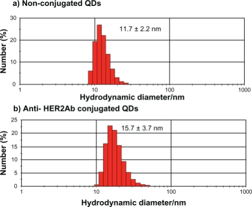 Dynamic Light Scattering Histogram For Hydrodynamic Diameter Detection Of  Quantum Dots (QDs) And Anti