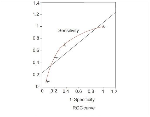 Receiver operator characteristic curve (ROC curve) of MPM II score at admission for obstetric patients