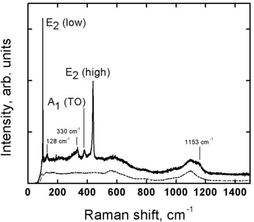 Raman spectrum of ZnO nanorod layer deposited by chemical spray pyrolysis. The layer was deposited onto ITO/SGL substrate at growth temperature of 550°C, using aqueous solvent. SEM image of the corresponding ZnO nanorod sample is presented in Figure 3a. The Raman spectrum of the ITO/SGL substrate is shown with the dashed line.