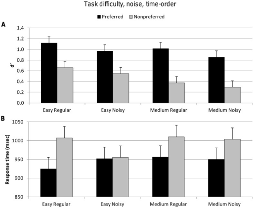 Accuracy (d′) and response time for explicit factors task difficulty, noise and implicit factor time-order.Vertical bars represent within-subject SEM. A. Top figure shows d′ values significantly decreased for the nonpreferred time-order trials, as it did for the explicit factors of task difficulty and noise. B. Lower figure shows significantly longer response times for nonpreferred time-order trials. There were no significant differences in response time across task difficulty and noise levels.