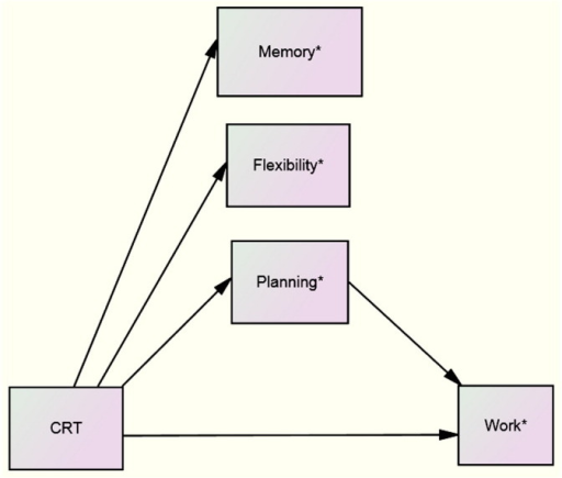 Proposed Process Model For Crt Cognition And Work Func Open I