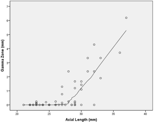 Scatterplot showing the distribution size of gamma zone versus axial length (locally weighted scatterplot smoothing (LOESS) statistics).