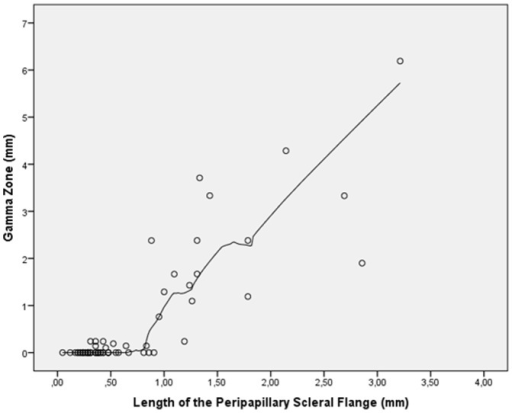 Scatterplot showing the distribution size of gamma zone versus length of the peripapillary scleral flange (locally weighted scatterplot smoothing (LOESS) statistics).