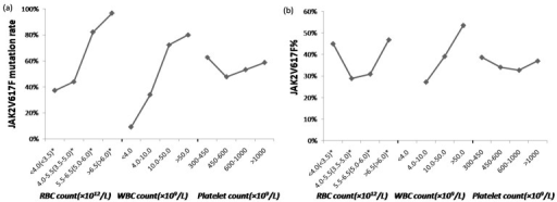 Trends of JAK2 V617F mutation rate (a) and JAK2 V617F mutant allele burden (b) variation in groups classified by blood cell counts.*The number outside the parentheses presented RBC count of males, while the number inside the parentheses presented RBC count of females, owing to different reference range of RBC count in males and females. The vertical axis represents JAK2 V617F mutation rate (a) and the median of JAK2 V617F mutant allele burden (b) in groups classified by blood cell counts. Median of JAK2 V617F mutant allele burden in the group which was characterized by WBC counts <4.0×109/L was not shown in the figure, since only one patient was included into this group.
