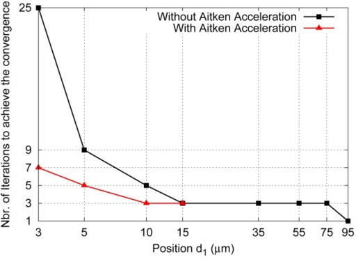 Iteration numbers to achieve the convergence versus the distance separating electrode at 1V and the micro-beam