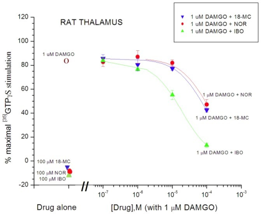 Antagonism of DAMGO (1 µM)-induced [35S]GTPγS binding in Sprague-Dawley rat thalamic membranes by ibogaine, noribogaine, and 18-MC (Reith lab).Degree of stimulation by drug alone, i.e., 1 µM DAMGO, 100 µM 18-MC, 100 µM noribogaine (NOR), or 100 µM ibogaine (IBO) is indicated by the symbols on the left. The colored curves represent the effect of increasing the concentration of the respective iboga alkaloids co-incubated with 1 µM DAMGO (5 independent experiments). Otherwise as in Figures 5 and 6.