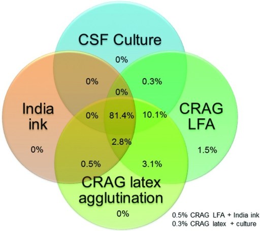 Venn Diagram Of Distribution Of 393 Cryptococcal Mening Open I