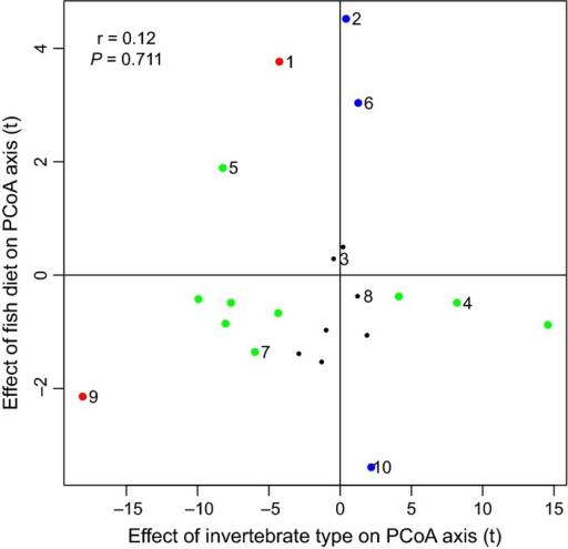 Differences between prey microbial communities do not e | Open-i