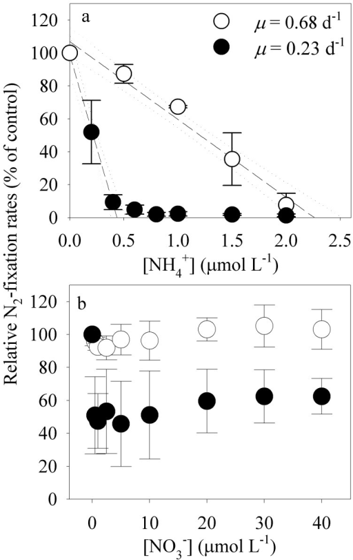 Short-term inhibitory effects of ammonium (NH4+, 0–1.5 µmol L−1) and nitrate (NO3−, 0–40 µmol L−1) on N2 fixation by Crocosphaera watsonii (WH0003) (percent of control with no added nitrogen).Cultures were grown in steady state under high light (175 µmol quanta m−2 s−1, growth rate (µ) = 0.68 d−1, open symbols) and low light (25 µmol quanta m−2 s−1, µ = 0.23 d−1, closed symbols) before adding nitrogen. Error bars represent standard deviations on means from 3 culture replicates.