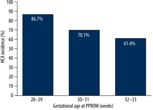 Incidence of HCA after PPROM at various gestational ages.