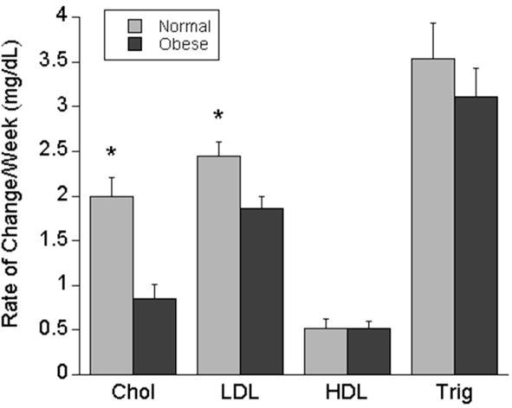Average change in maternal serum lipids/week in normal weight compared to overweight/obese women. Legend: *p<0.01 normal weight compared to overweight/obese women. Chol (cholesterol), LDL (Low Density Lipoprotein), HDL (High Density Lipoprotein), Trig (triglycerides) 190×159mm (72 x 72 DPI)
