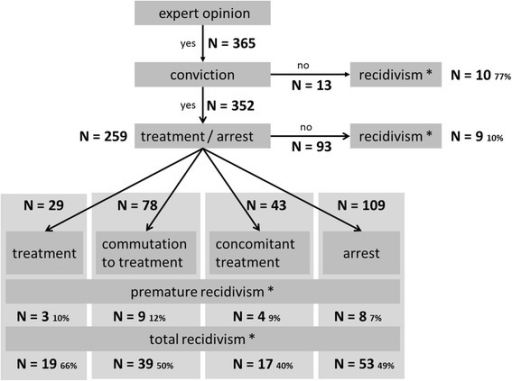Sample structure of the Basel Prognosis Cohort Study. N = 365 mentally disturbed offenders were examined between 1989 and 2000. N = 352 were consecutively convicted and N = 259 were incarcerated (arrest) or received forensic therapeutic treatment (treatment). Premature recidivism refers to recidivism that occurred prior to release from jail or the end of forensic treatment.