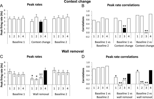 Changes in peak rates of place cell firing when the environments were changed. (A) and (B) are from the context-change manipulation, (C) and (D) from the wall-removal one. (A) In the context-change trials, overall peak rates became slightly more variable between the baseline conditions and the context-change condition, but this was not significant, even for the compartment that was actually changed (black bar). (B) Within-cell between-condition correlation of peak rates, however, showed a significant change, indicating variability of firing rate in the changed compartment (black bar) relative to the unchanged compartments/conditions. (C) Removal of the walls separating compartments 1–3 caused a drop in the overall firing rates in those regions of the environment (black bars), but not in the compartment that remained enclosed. (D) Correlations in peak rate firing dropped in the 2 central changed compartments in the changed condition when compared with the unchanged condition—the end compartment retained a relatively high correlation, perhaps because 3 of its 4 walls still remained. The firing rates in the unchanged compartment remained highly correlated throughout. *P < 0.05, (*)P < 0.05 only for the second comparison (wall-removal vs. second baseline).