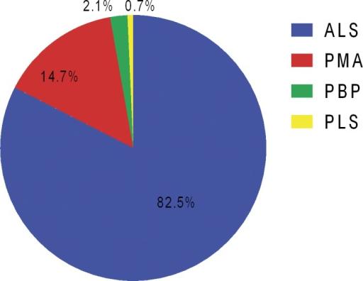Spectrum of mnd registered in peking union medical coll for Bulbar motor neuron disease