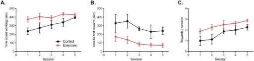 Toy Task.A) Across the five 10-minute sessions, the Exercise group spent more time working to remove food reward as compared to Control. B) The Exercise rats were quicker to obtain their first reward and (C) obtained more rewards over the course of the five day testing period as compared to Control. Data are shown as mean ± SEM; for each group n = 8.