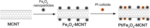 Preparation process of a stepwise loading method to magnetic Pt-Fe3O4/MCNT catalyst.