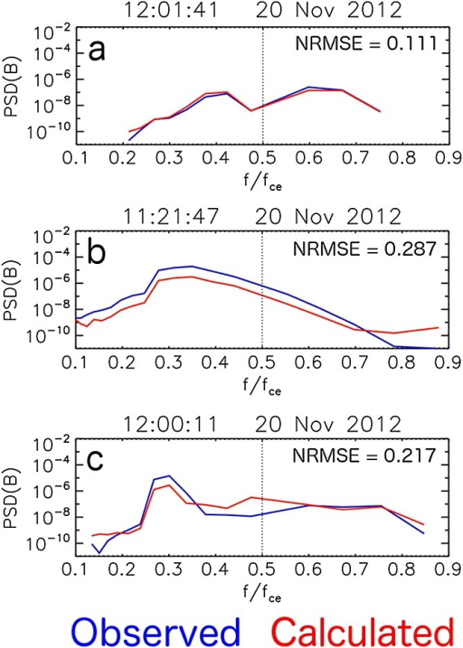 The magnetic field power spectral density in the chorus wave frequency band (between 0.1 and 0.9 fce) as measured by EMFISIS on board Van Allen Probe A (blue) and as calculated using the cold plasma dispersion relation (red) at (a) 12:01:41, (b) 11:21:47, and (c) 12:00:11 on 20 November 2012. The normalized root-mean-square errors (NRMSE) are also listed.