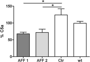 Depletion of C5a from the circulation through C5a-peptide vaccination. The changes of C5a concentration in the plasma of Tg2576 mice before (at the age of 8 months) and after the treatment (at the age of 15 months) with AFF1- (n = 12), AFF2- (n = 13), or vehicle- (n = 11) containing vaccines were determined by sandwich ELISA. The level of C5a in the plasma obtained before the immunization start at the age of 8 months refers to 100 %. The C5a level in the plasma of untreated wt mice (n = 6) at the age of 8 months vs. 15 months is also shown. Bars represent the group means ± SEM of n animals. The one-way ANOVA test followed by a Tukey's multiple comparison Test (parametric test) was applied to determine the p values (*p < 0.05 and **p < 0.01)