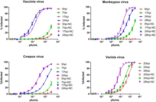 Infection dynamics.Infection dynamics were tested in Vero E6 cells for four different types of Orthopoxviruses. Cells were infected with viral titrations starting from MOI 1 (1.7x104 pfu/well), X-axis, followed by a series of two-fold dilutions down to a lowest multiplicity infection of 3.9x10-4 for vaccinia virus, and 9.76x10-4 for variola, cowpox and monkeypox viruses. The Y-axis corresponds to percent of infected cells. Incubation times ranged from 5–28 hours post infection (hpi). NC = Negative control.