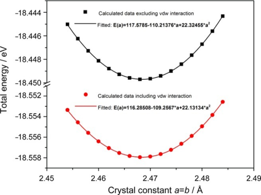 The calculated total energy versus the crystal constant in graphene with and without van der Waals interactions. The data were fitted into the polynomial E(a)=B0+B1*a+B2*a2.