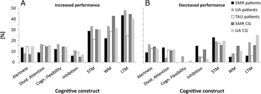 Individual improvements and declines in cognitive performance after training, presented separately for stroke patients and healthy controls. Percentage of participants per group showing either increased (a) or decreased (b) performance in the different cognitive constructs (short-term STM, long-term LTM, and working memory WM) when comparing the pre- and post-assessment