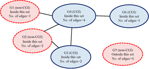 A hypothetical gene-set.Gene nodes in red (G1, G2, and G5) contain no probes in CGIs; while nodes in blue (G3, G4, and G6) contain probes in CGI regions. All gene nodes but G5 belong to this gene-set. The number of edges represents the number of genes connected to it.