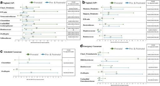 Likelihoods of infant gut microbiota measures at 3–4 months according to pet exposure (parental alone vs. both pre- and postnatal) and various birth scenarios (a Vaginal, IAP-, b Vaginal, IAP+, c Shecduled Caesarean, and d Emergency Caesarean), with individual adjustments for potential confounding variables: Model A: location, B: Maternal race, C: Maternal asthma and D: maternal allergy during pregnancy, E: Type of home, F: Moving home, G: Siblingship, H: Antibiotic exposure, and I: Breastfeeding status
