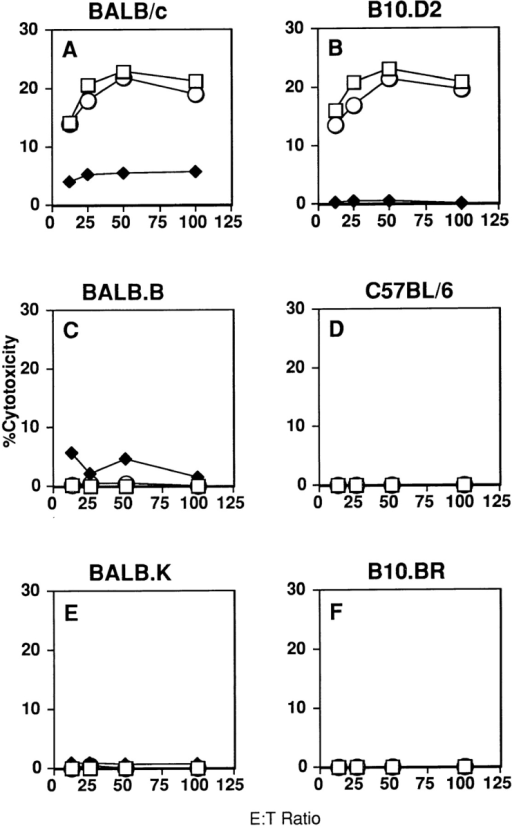 The Ly-49D receptor activates lysis of H-2d–expressing Con  A blasts. RNK.mLy-49D transfectants were tested as effector cells for lysis  of Con A blast targets prepared from mice that were congenic resistant at  the H-2 locus. Con A blasts were prepared from splenocytes isolated from  mice expressing either H-2d (BALB/c, B10.D2; panels A and B), H-2b  (BALB.B, C57BL/6; panels C and D), or H-2k (BALB.K, B10.BR; panels E and F). Assays were performed after preincubation of effector cells  with media alone (□), anti–Ly-49D mAb (12A8) (♦), or control mAb  (2C7) (○) before addition of targets.