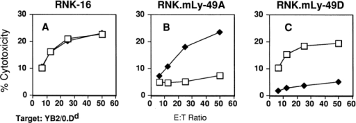 Activation of Ly-49D by H-2Dd  is inhibited by an antibody specific for the  α1/α2 domains of H-2Dd. Effector cells  RNK-16 (A), RNK.mLy-49A transfectants  (B), and RNK.mLy-49D transfectants (C)  were tested in a standard 4-h cytotoxicity  assay against YB2/0 targets expressing Dd  (YB2/0.Dd) in the presence of media alone  (□) or anti–H-2Dd F(ab′)2 fragments (34-5-8S) (♦).