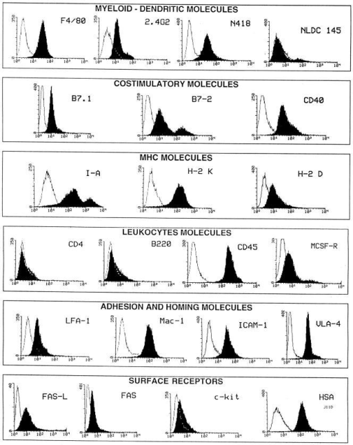 Surface markers of D1 bulk culture by  FACS® analysis. Filled histograms are showing  binding of specific antibodies, whereas isotype  matched control antibodies or secondary reagents  are represented by open histograms. Cell surface  phenotype was assessed with antibodies as indicated  in Materials and Methods. Before all labeling experiments, FcR blocking was performed by incubating cells with 5% normal mouse serum or anti  FcR (2.4G2) mAb.