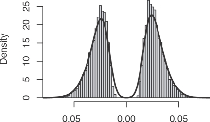 Distribution of the pre-scores for miR-124 in 10,000 permutated data sets.