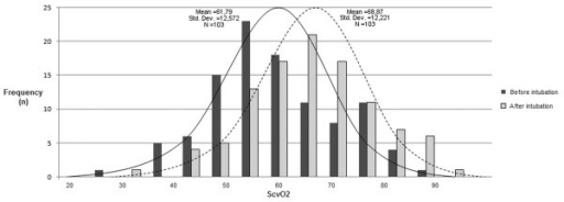Distribution of central venous oxygen saturation before and after intubation. ScvO2 = central venous oxygen saturation.