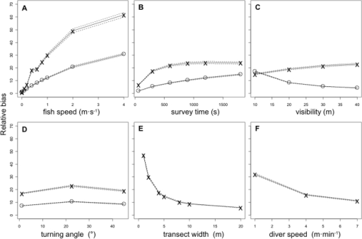 The effect of each predictor variable on the average relative bias (solid lines), dashed lines represent ± S.E, across all model combinations.See Table 1 for details on predictor variables. x = Belt-transect diver, ⋄ = Stationary-point-count diver. Panels E and F are only applicable to the belt-transect.