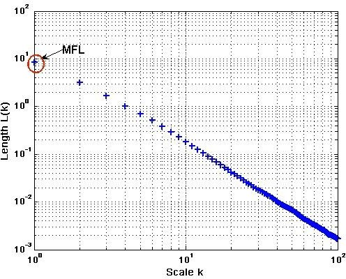 Calculation of Maximum Fractal Length (MFL) and Fractal dimension (FD-slope of the line) from the logarithmic plot of length L(k) vs scale k