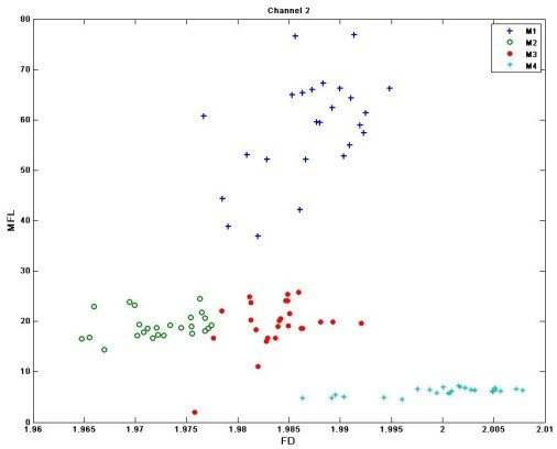 Grouped Scatter plot of FD and MFL of single channel sEMG. Channel 2 is shown in this plot.