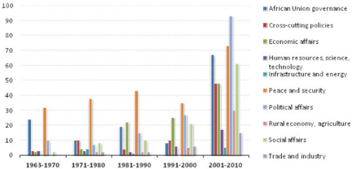 Number of African Union Policies, by Category 1963-2010.