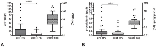Plasma levels of inflammatory biomarkers.Pre and post TPE (left axis) and total amount in the waste bag (right axis). A. C-reactive protein (CRP); B. procalcitonin.