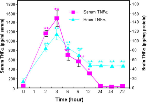 TLR3 agonist poly I:C induction of TNFα in mouse serum and brain. Levels of proinflammatory cytokine TNFα were determined following a single poly I:C (250 μg/kg, i.p.) and d-galactosamine (D-GalN, 20 mg/kg, i.p.) injection into C57BL/6 mice. At the time points indicated, mice were sacrificed and brain extracts and sera prepared as described in methods. Note both brain and serum TNFα peaked at three hours. Interestingly, blood (serum) TNFα declined to control level by 24 hours whereas brain TNFα level remained elevated at about half the peak level for at least 72 hours. The results shown are the means ± SEM of two experiments performed with seven mice per time point. *P <0.05, **P <0.01, compared to the corresponding vehicle controls.
