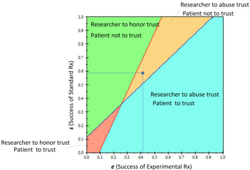 Two-way sensitivity analysis of the prisoner's dilemma trust game of clinical trials. The effect of the probability of treatment success on: a) the patient's trust of the researcher (whether to enroll in the trial), b) researcher's inclination to honor the trust. At the intersection, the two strategies are identical. The dot shows the baseline values of the model. Color fields indicate the optimal strategy for each player.