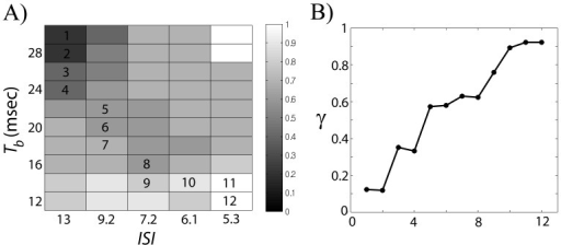 Transition between low and high coherence.A) An example of projection of a 2-dimensional surface in a parameter space onto -ISI plane, which shows a transition from weakly coherent to stronger coherent states. Right bar shows the level of phase-locking index . B) We chose one trajectory from upper left corner (low coherence) to lower right corner (high coherence) to illustrate coherence transition. Numbers (1 to 12) within (A) represent the labels of the points chosen. These numbers are used in a horizontal axis in (B).