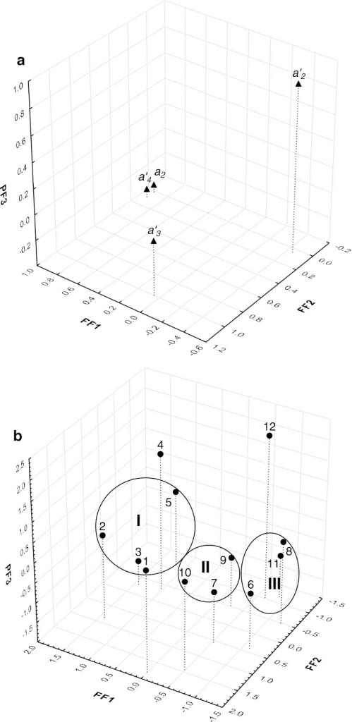 A three-dimensional FA plot for variables (a) and objects (b) based on the regression coefficients of a2, a2′, a3′, and a4′ determined in two QSRR models for 12 RP-LC columns tested