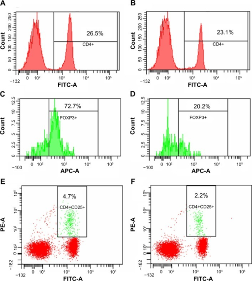 Flow cytometry analysis of regulatory T cells in mice.Notes: Peripheral blood leukocytes and splenocytes were stained with fluorescein isothiocyanate (FITC)-conjugated anti-mouse CD4 and phycoerythrin-conjugated anti-mouse CD25. After cell fixation, the cells were treated with allophycocyanin (APC)-conjugated anti-mouse Foxp3. Then, the cells were analyzed by flow cytometry for determination of regulatory T cell quantity. Representative data showing FITC-conjugated CD4-staining cells are presented in peripheral blood leukocytes from mice without flavonoid administration (A) and with 15 mg/kg flavonoid administration (B) after Lewis lung carcinoma tumor inoculation. Representative data showing allophycocyanin-conjugated FoxP3-staining cells are also shown in peripheral blood leukocytes from mice without flavonoid administration (C) and with flavonoid administration (D) and are used in the gating for CD4+CD25+ regulatory T cells in peripheral blood leukocytes from mice without flavonoid administration (E) and with flavonoid administration (F).