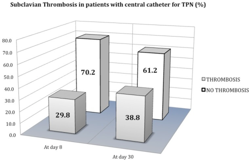 Subclavian vein thrombosis incidence in patients with central catheter for TPN.