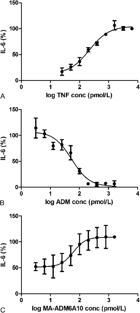 Dose–response curve of TNF (A), ADM (B), and MA-ADM6A10 (C) in CBA. HT1080 cells were incubated with TNF. A, IL-6 was measured and expressed as log TNF concentration versus IL-6 response (mean ± SD, n = 2). B, Inhibition of TNF by ADM was determined using 7.5 ng/mL TNF (441.2 pmol/L) and ADM (0–240 ng/mL) (mean ± SD, n = 2). C, To determine the inhibitory effect of MA-ADM6A10, different doses (0–240 ng/mL) of MA-ADM6A10 were added to sera supplemented with 7.5 ng/mL TNF (441.2 pmol/L) and 15 ng/mL ADM (100 pmol/L) (mean ± SD, n = 5).